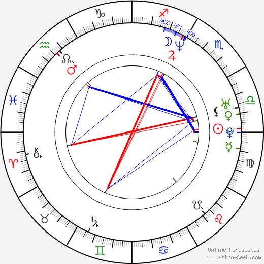 Angelique Koorndijk birth chart, Angelique Koorndijk astro natal horoscope, astrology