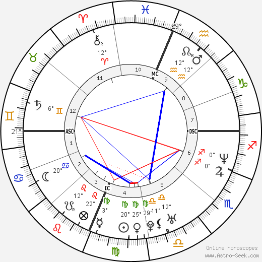 Brent Brede birth chart, biography, wikipedia 2019, 2020