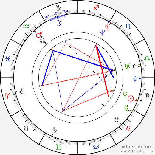 Daniel Hannan astro natal birth chart, Daniel Hannan horoscope, astrology