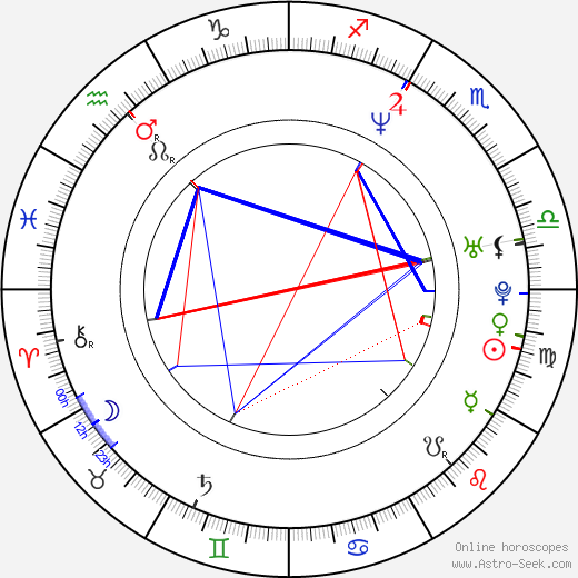 David Arquette astro natal birth chart, David Arquette horoscope, astrology