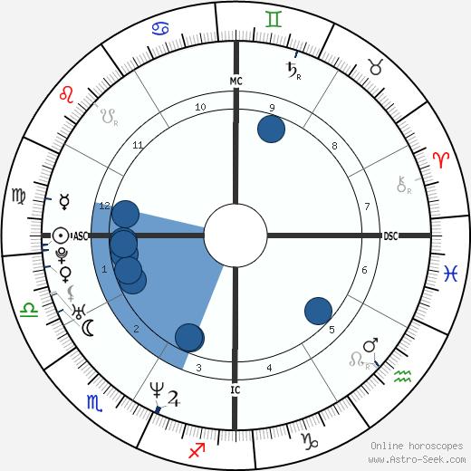David Vetter wikipedia, horoscope, astrology, instagram