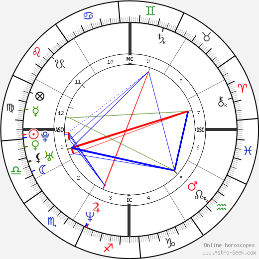 David Vetter birth chart, David Vetter astro natal horoscope, astrology