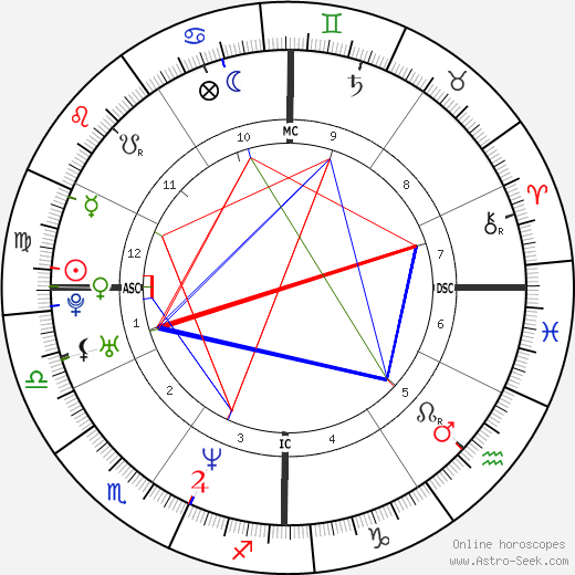 Diane Klimaszewski tema natale, oroscopo, Diane Klimaszewski oroscopi gratuiti, astrologia