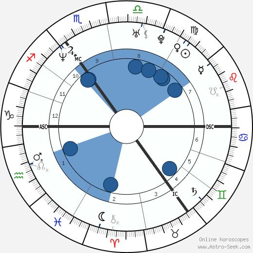 Dolores O'Riordan wikipedia, horoscope, astrology, instagram