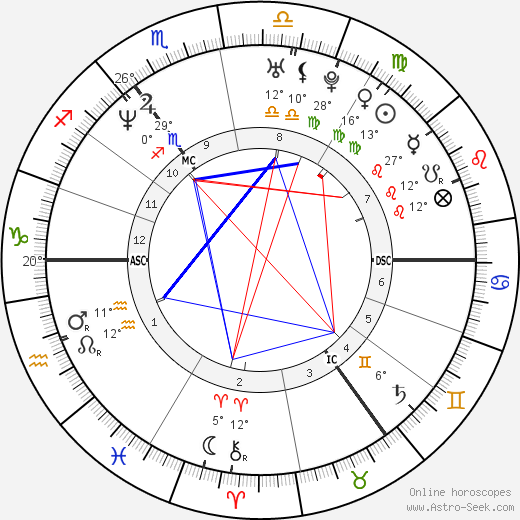 Dolores O'Riordan birth chart, biography, wikipedia 2019, 2020