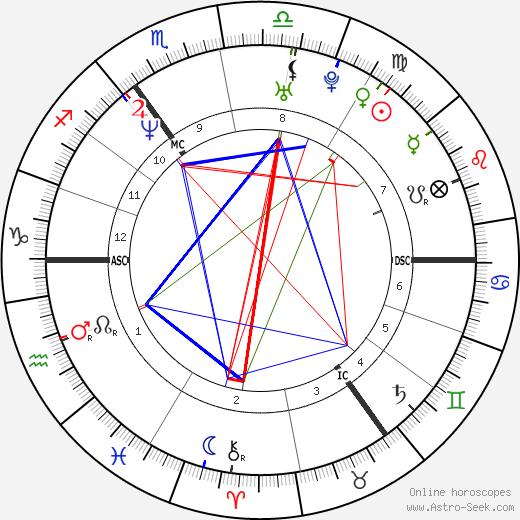 Dolores O'Riordan astro natal birth chart, Dolores O'Riordan horoscope, astrology