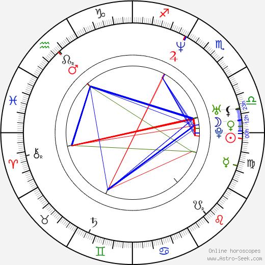Dominika Peczynski birth chart, Dominika Peczynski astro natal horoscope, astrology