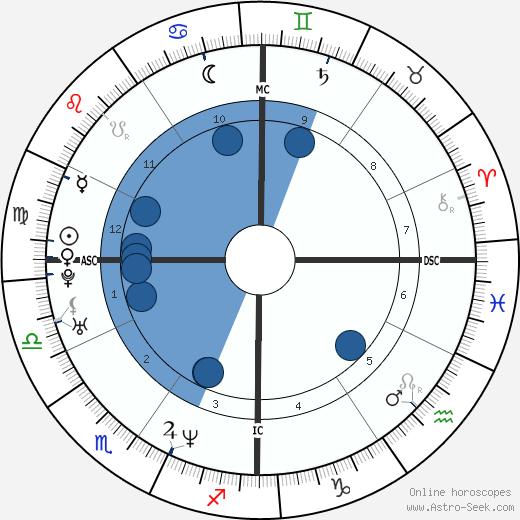 Elaine Klimaszewski wikipedia, horoscope, astrology, instagram