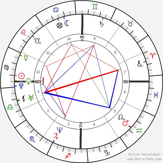 Elaine Klimaszewski birth chart, Elaine Klimaszewski astro natal horoscope, astrology