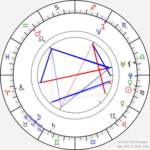 Eric Stonestreet birth chart, Eric Stonestreet astro natal horoscope, astrology