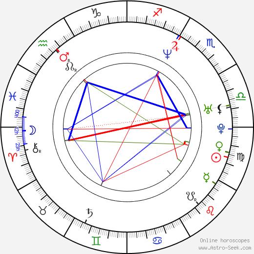 Éva Bandor день рождения гороскоп, Éva Bandor Натальная карта онлайн