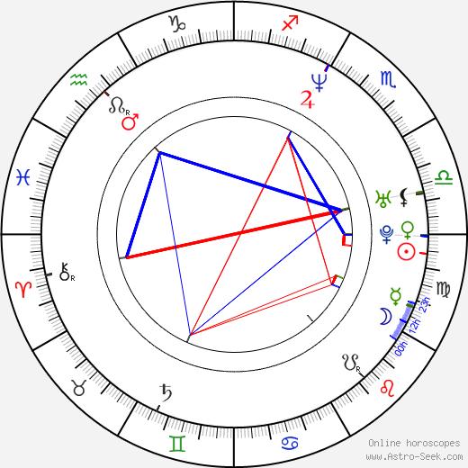 Felix Solis tema natale, oroscopo, Felix Solis oroscopi gratuiti, astrologia