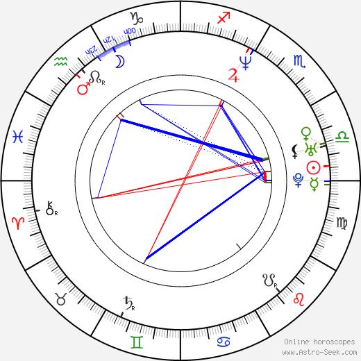 Ferris Bueller birth chart, Ferris Bueller astro natal horoscope, astrology