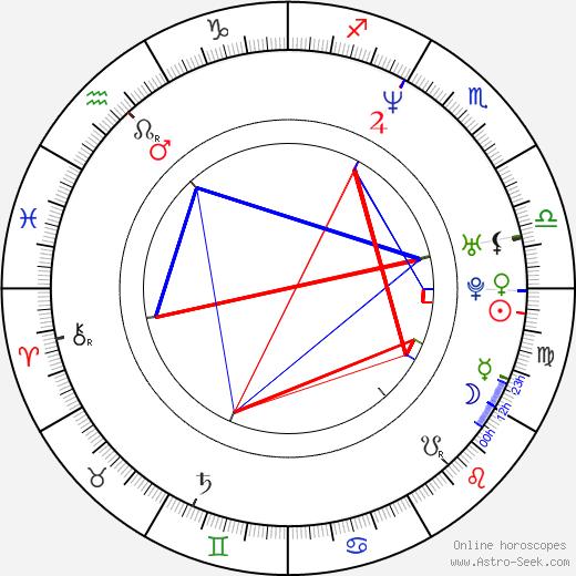 Floriane Daniel день рождения гороскоп, Floriane Daniel Натальная карта онлайн