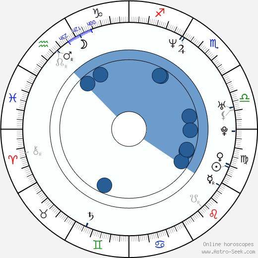 Fumie Hosokawa wikipedia, horoscope, astrology, instagram