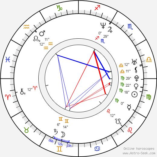 Gibson Frazier birth chart, biography, wikipedia 2020, 2021