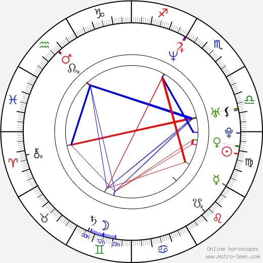 Gibson Frazier birth chart, Gibson Frazier astro natal horoscope, astrology