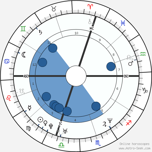 Goran Ivanišević wikipedia, horoscope, astrology, instagram