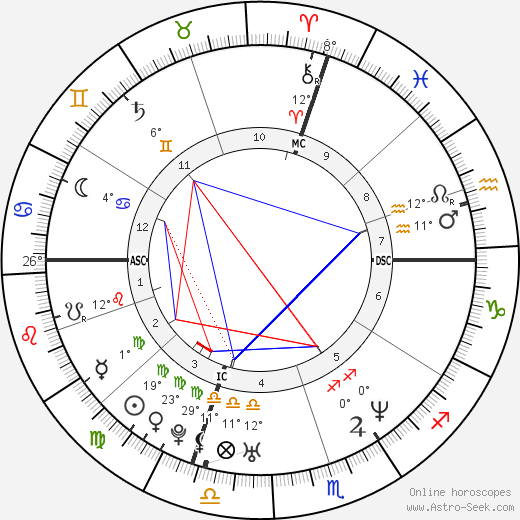 Goran Ivanišević birth chart, biography, wikipedia 2018, 2019