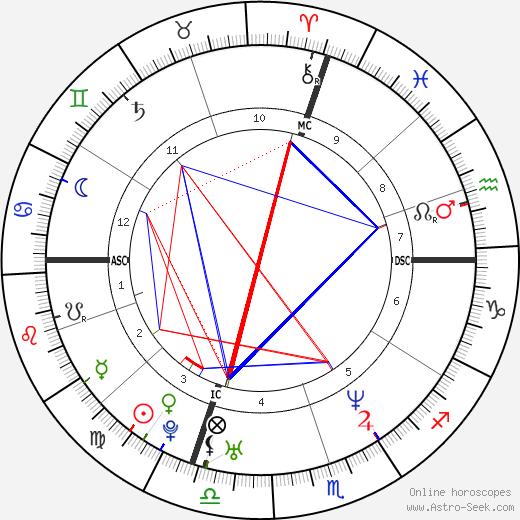 Goran Ivanišević birth chart, Goran Ivanišević astro natal horoscope, astrology
