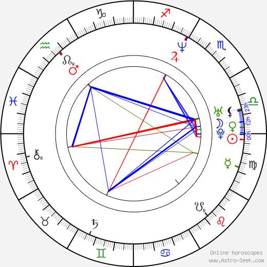 Henrik Larsson birth chart, Henrik Larsson astro natal horoscope, astrology