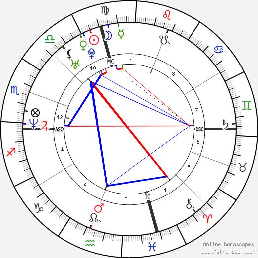 Jada Pinkett Smith tema natale, oroscopo, Jada Pinkett Smith oroscopi gratuiti, astrologia