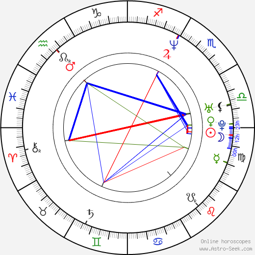 Jana Štvrtecká astro natal birth chart, Jana Štvrtecká horoscope, astrology