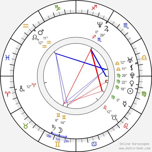 Jarek Filgas birth chart, biography, wikipedia 2019, 2020