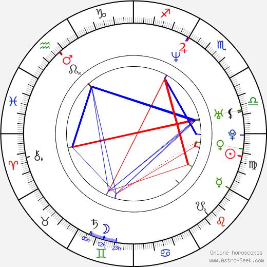 Jarek Filgas birth chart, Jarek Filgas astro natal horoscope, astrology