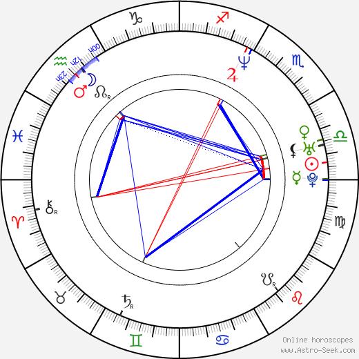 Jehangir Surti день рождения гороскоп, Jehangir Surti Натальная карта онлайн