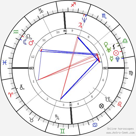 Дженна Эльфман Jenna Elfman день рождения гороскоп, Jenna Elfman Натальная карта онлайн