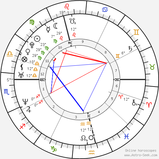 Jens Voigt birth chart, biography, wikipedia 2019, 2020