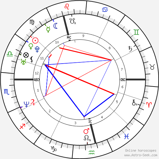 Jens Voigt astro natal birth chart, Jens Voigt horoscope, astrology