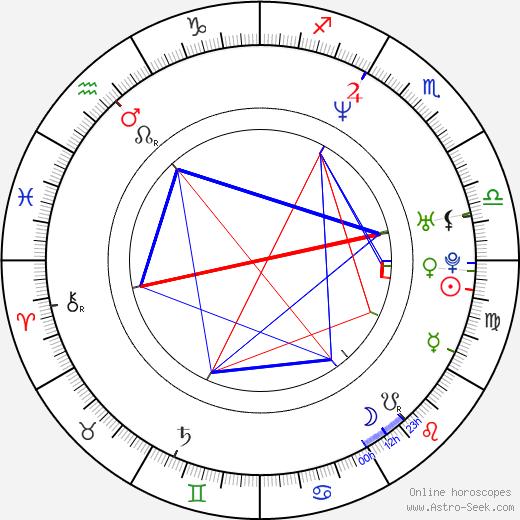 Johanna Steiger birth chart, Johanna Steiger astro natal horoscope, astrology
