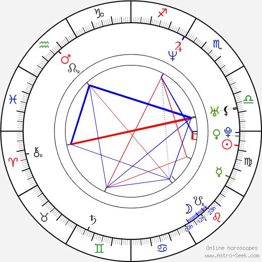 Josh Charles astro natal birth chart, Josh Charles horoscope, astrology