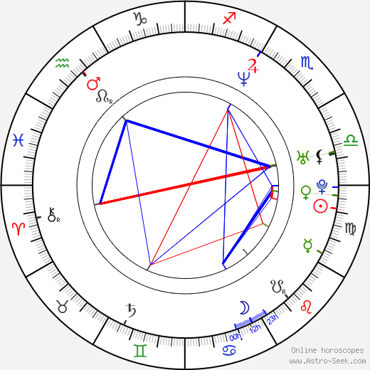 Kimberly Williams-Paisley birth chart, Kimberly Williams-Paisley astro natal horoscope, astrology