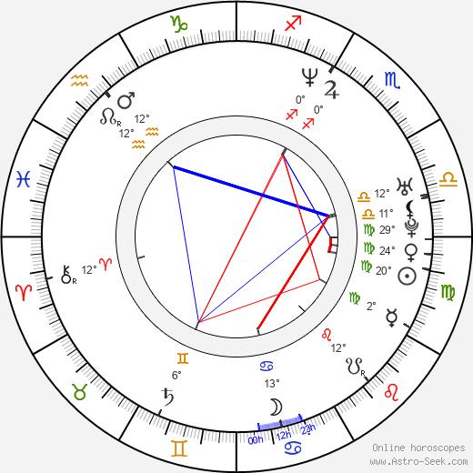 Kris Deskins birth chart, biography, wikipedia 2020, 2021