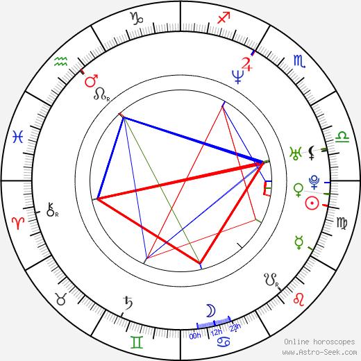 Kris Deskins birth chart, Kris Deskins astro natal horoscope, astrology