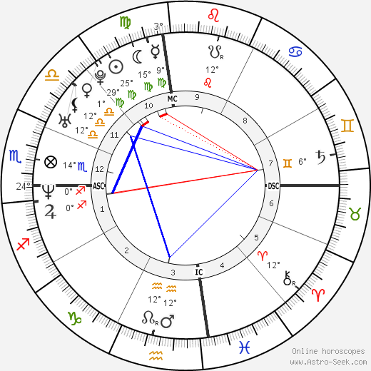 Lance Armstrong birth chart, biography, wikipedia 2018, 2019