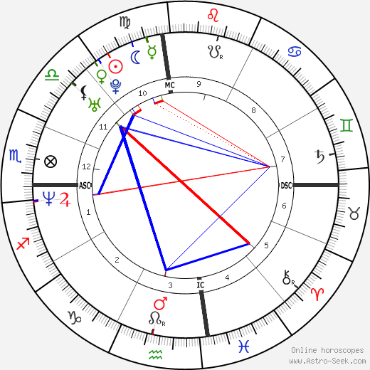 Lance Armstrong astro natal birth chart, Lance Armstrong horoscope, astrology