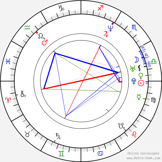Luke Wilson astro natal birth chart, Luke Wilson horoscope, astrology
