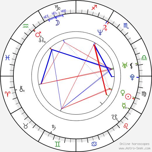 Maciej Balcar день рождения гороскоп, Maciej Balcar Натальная карта онлайн