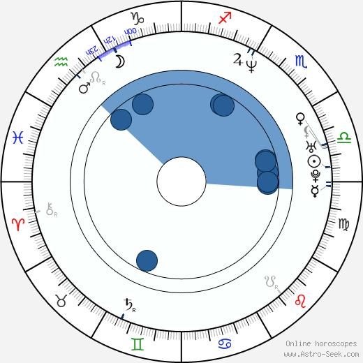 Marcos Llunas wikipedia, horoscope, astrology, instagram