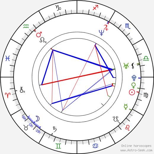 Martin Nikodým tema natale, oroscopo, Martin Nikodým oroscopi gratuiti, astrologia