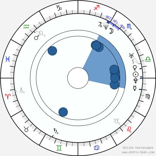 Marty Cintron wikipedia, horoscope, astrology, instagram
