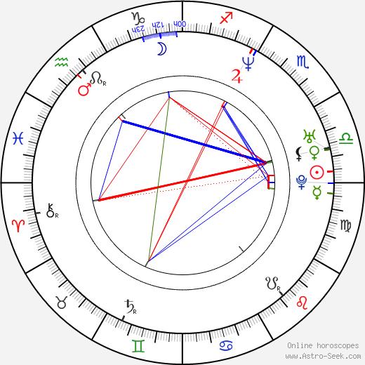 Matt Day tema natale, oroscopo, Matt Day oroscopi gratuiti, astrologia