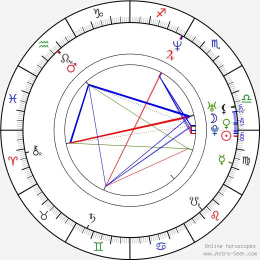Myshkin astro natal birth chart, Myshkin horoscope, astrology