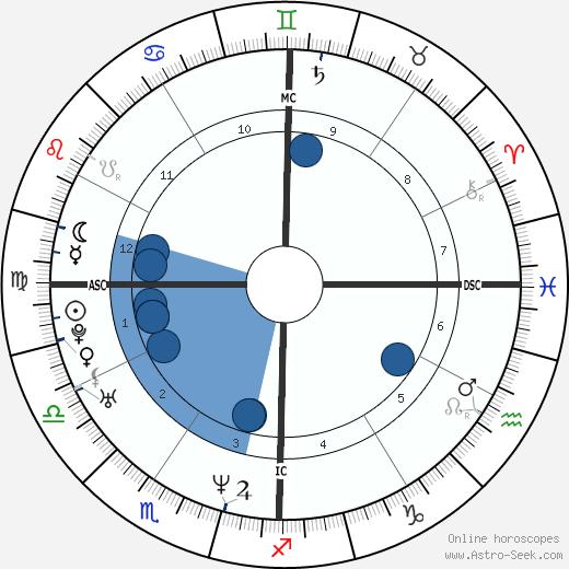 Nate Berkus wikipedia, horoscope, astrology, instagram
