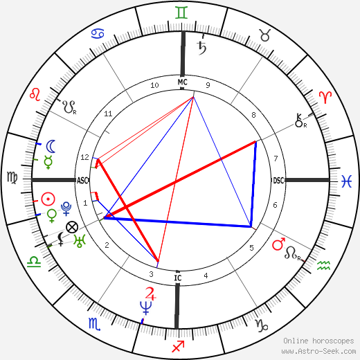 Nate Berkus tema natale, oroscopo, Nate Berkus oroscopi gratuiti, astrologia