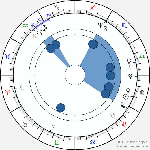 Nicolette Krebitz wikipedia, horoscope, astrology, instagram